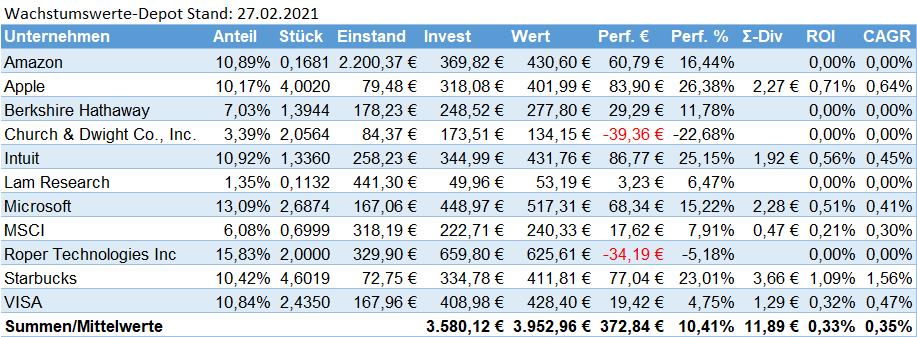 SchwarzGeld.biz Wachstumswerte-Depot Stand 27.02.2021