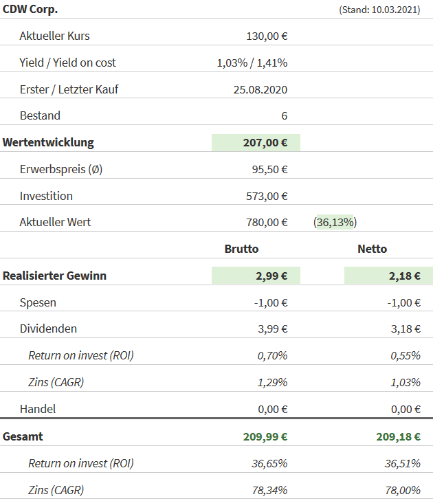 Snapshot CDW Aktie (Stand: 10.03.2021)