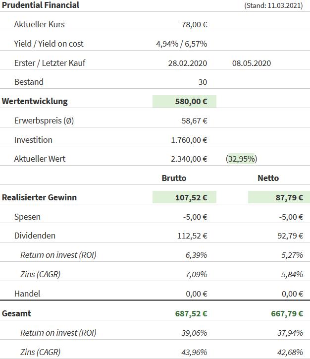 Snapshot Prudential Financial Aktie (Stand: 11.03.2021)