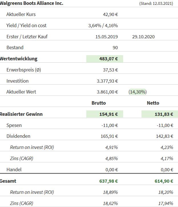 Snapshot Walgreens Boots Alliance (Stand: 12.03.2021)