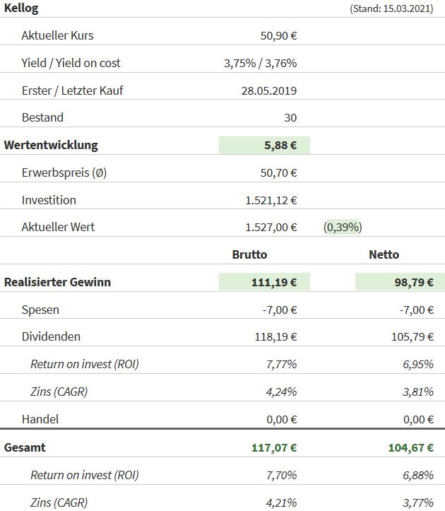 Snapshot Kellogg Aktie (Stand: 15.03.2021)
