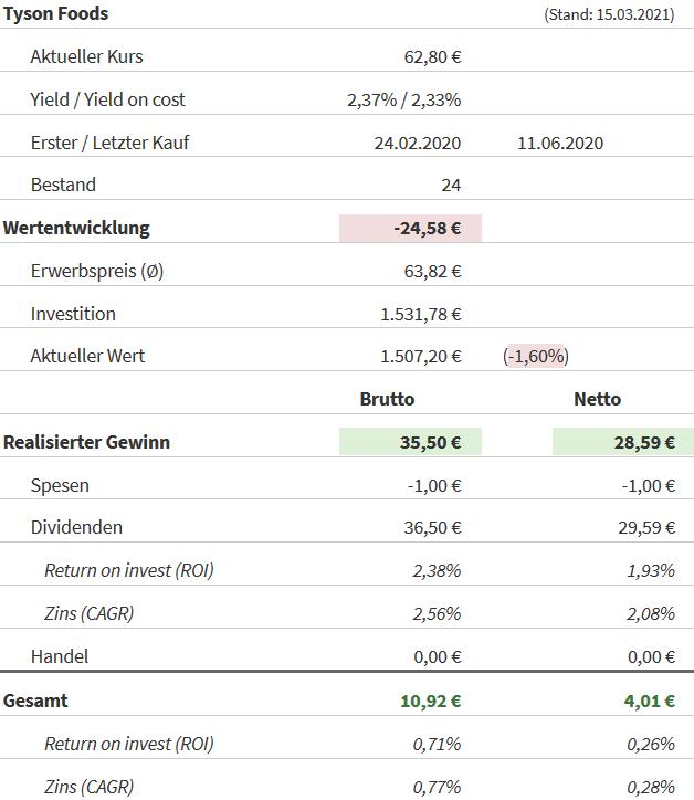 Snapshot Tyson Foods Aktie (Stand: 15.03.2021)