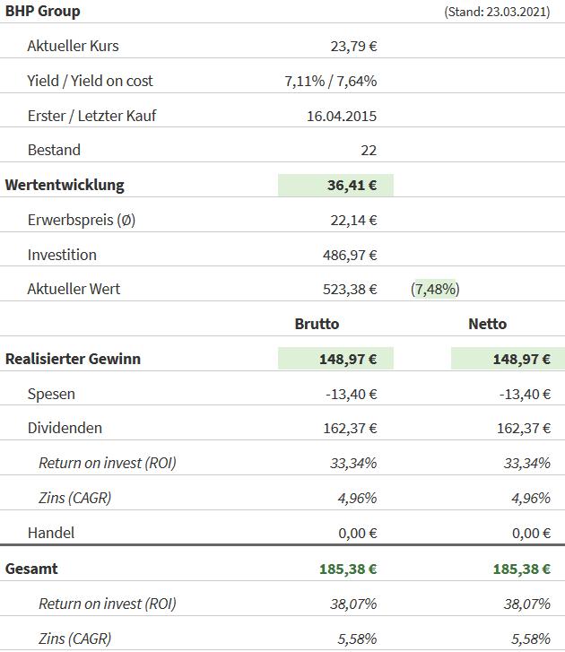 Snapshot BHP Group (Stand: 23.03.2021)