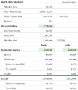 Kraft Heinz Aktie Dividende 2021
