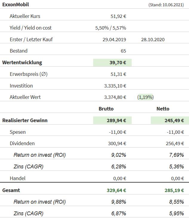 Snapshot Exxon Mobil Aktie (Stand: 10.06.2021)