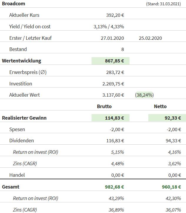 Snapshot Broadcom Aktie (Stand: 31.03.2021)