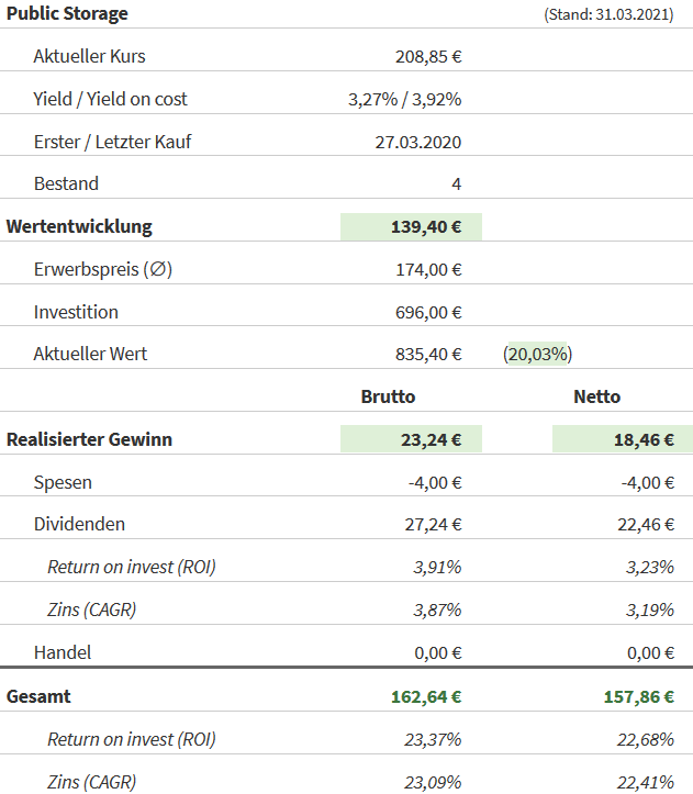 Snapshot Public Storage Aktie (Stand: 31.03.2021)