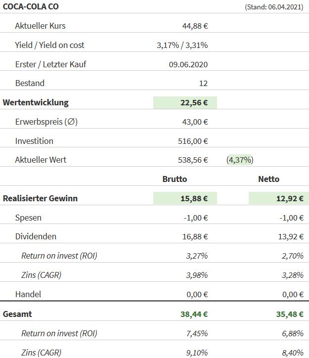 Snapshot Coca-Cola Aktie (Stand: 06.04.2021)