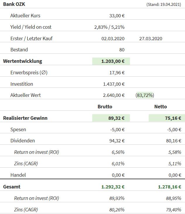 Snapshot Bank OZK Aktie (Stand: 19.04.2021)