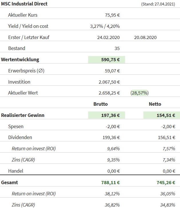Snapshot MSC Industrial Direct Aktie (Stand: 27.04.2021)