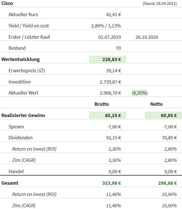 Snapshot Cisco Aktie (Stand: 28.04.2021)