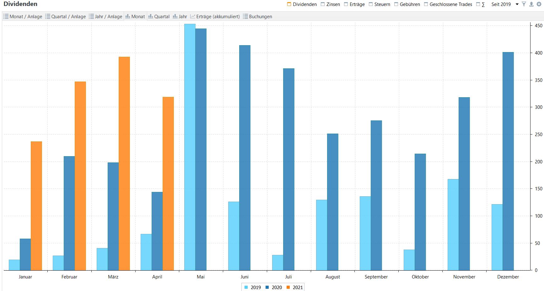 Passives Einkommen aus Dividenden im Jahresvergleich (Stand: 30.04.2021)