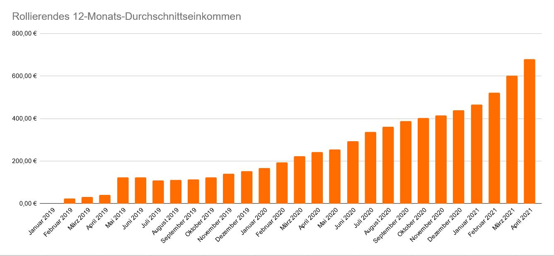 Entwicklung des rollierenden 12-Monats-Durchschnittseinkommen im April 2021