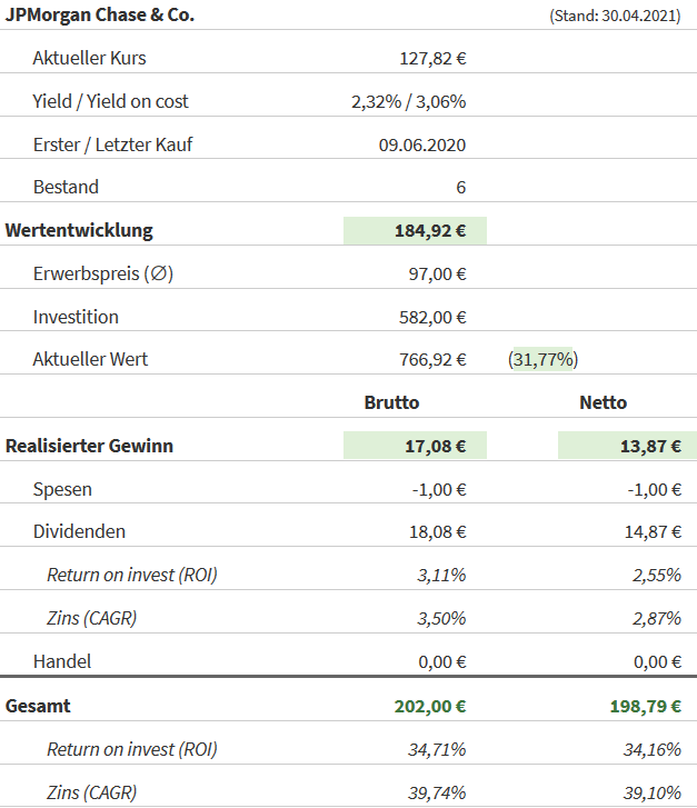 Snapshot JPMorgan Chase Aktie (Stand: 30.04.2021)