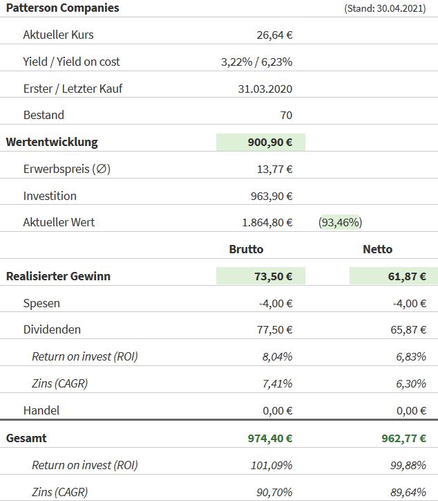 Snapshot Patterson Companies Aktie (Stand: 30.04.2021)