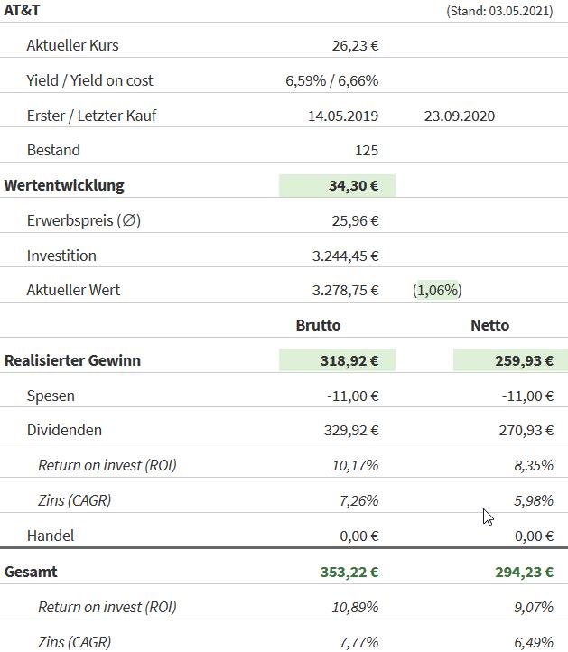 Snapshot AT & T Aktie (Stand: 03.05.2021)
