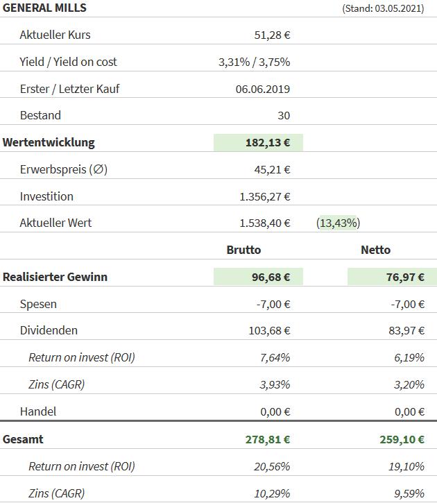 Snapshot General Mills Aktie (Stand: 03.05.2021)