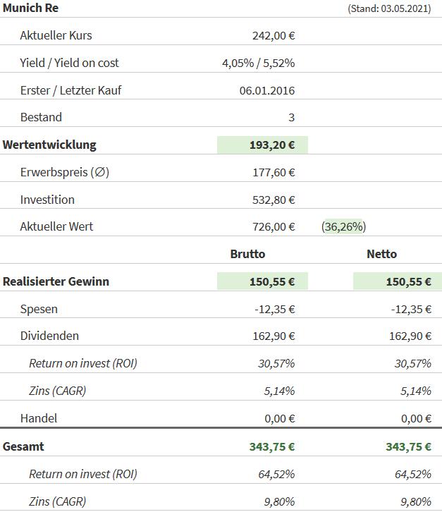 Snapshot Münchener Rückversicherung (Stand: 03.05.2021)