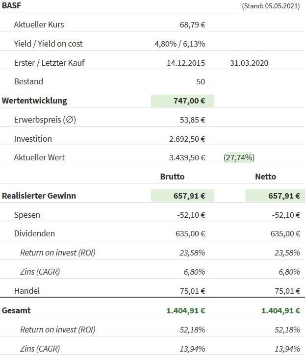 Snapshot BASF Aktie (Stand: 04.05.2021)