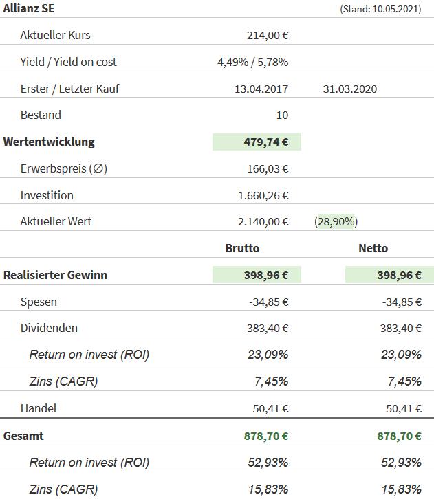 Snapshot Allianz Aktie (Stand: 10.05.2021)