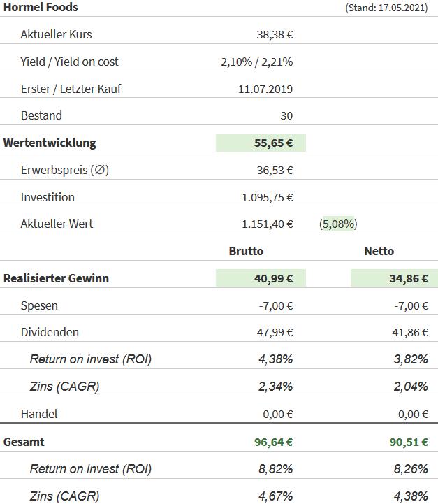 Snapshot Hormel Foods Aktie (Stand: 17.05.2021)