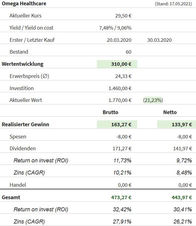 Snapshot Omega Healthcare Investors Aktie (Stand: 17.05.2021)