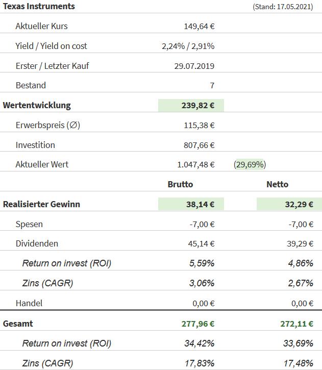 Snapshot Texas Instruments Aktie (Stand: 17.05.2021)