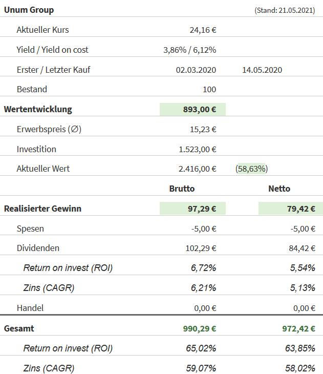 Snapshot Unum Group Aktie (Stand: 21.05.2021)