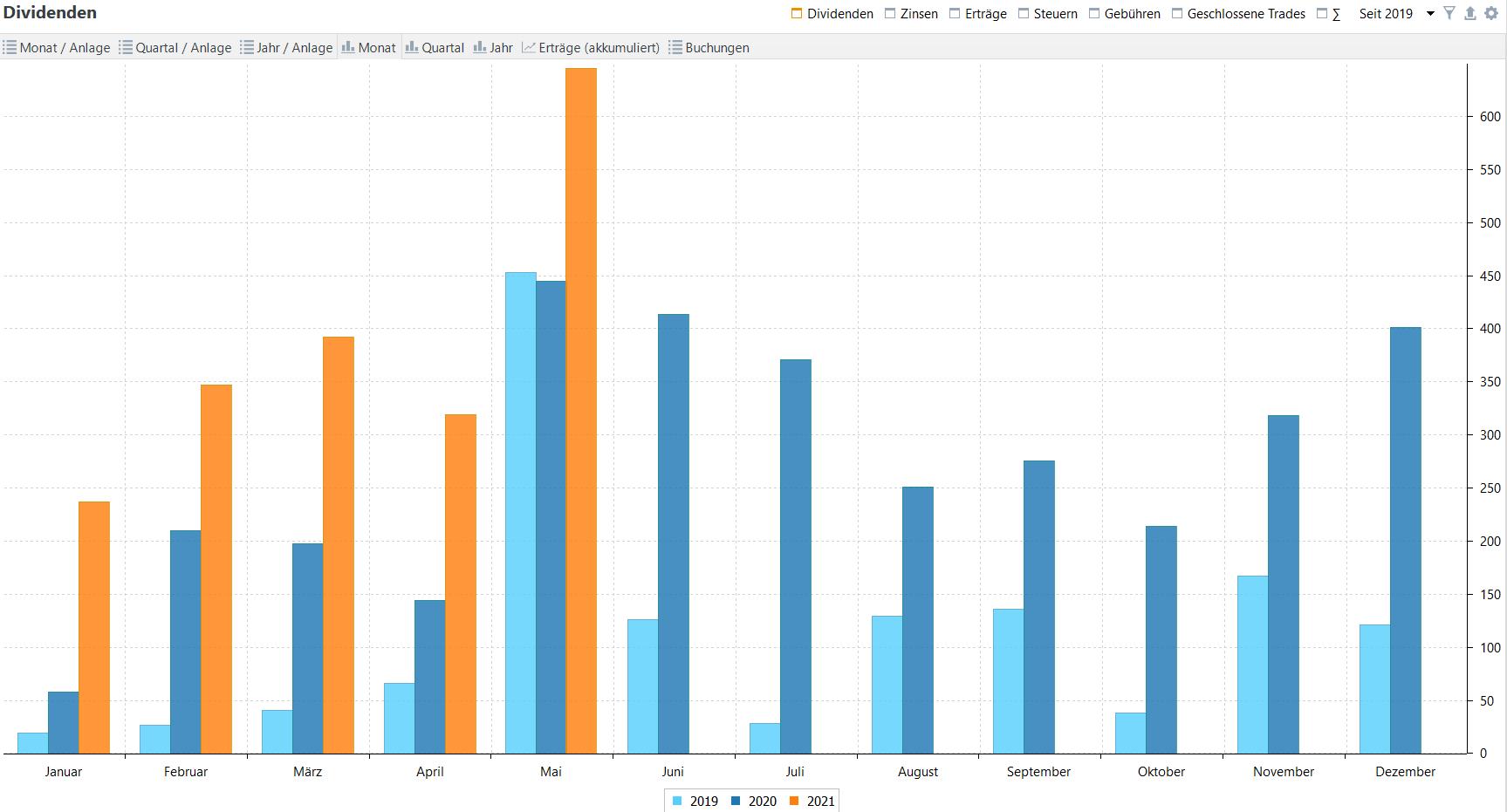 Passives Einkommen aus Dividenden im Jahresvergleich (Stand: 31.05.2021)