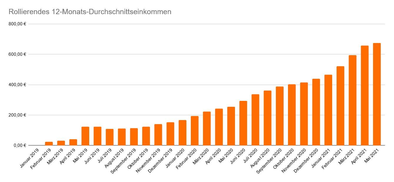 Entwicklung des rollierenden 12-Monats-Durchschnittseinkommen im Mai 2021