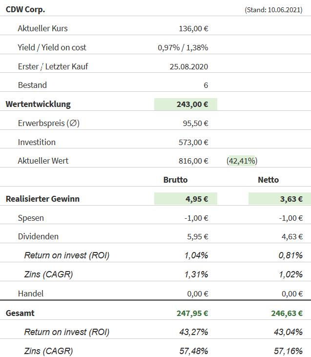 Snapshot CDW Aktie (Stand: 10.06.2021)