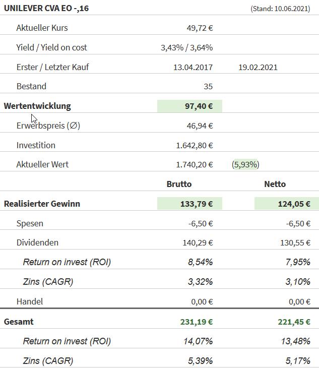 Snapshot Unilever Aktie (Stand: 10.06.2021)