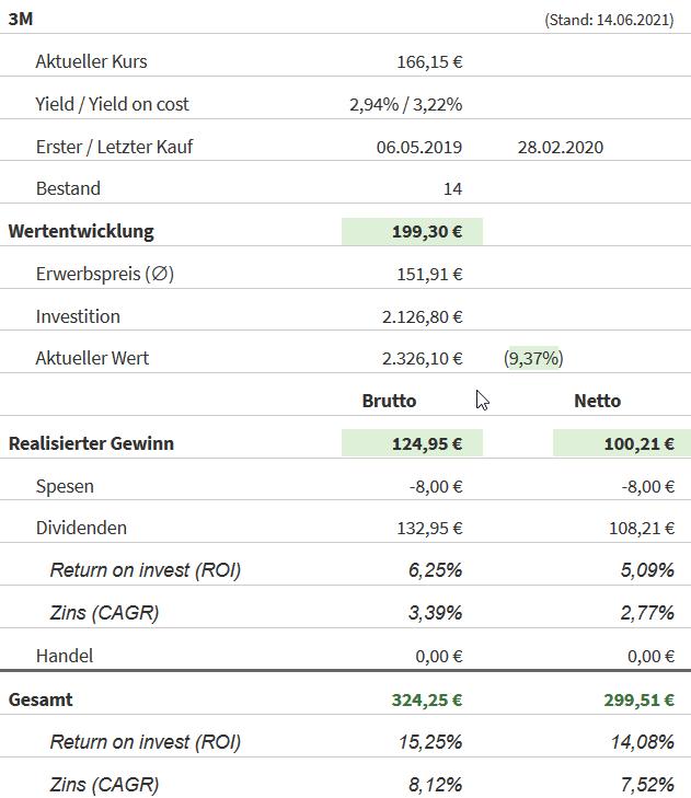Snapshot 3M Aktie (Stand: 14.06.2021)
