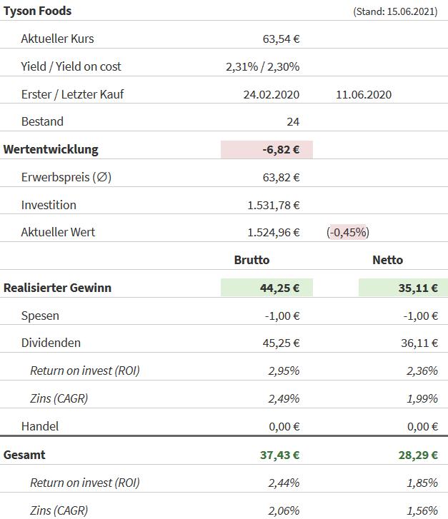 Snapshot Tyson Foods Aktie (Stand: 15.06.2021)
