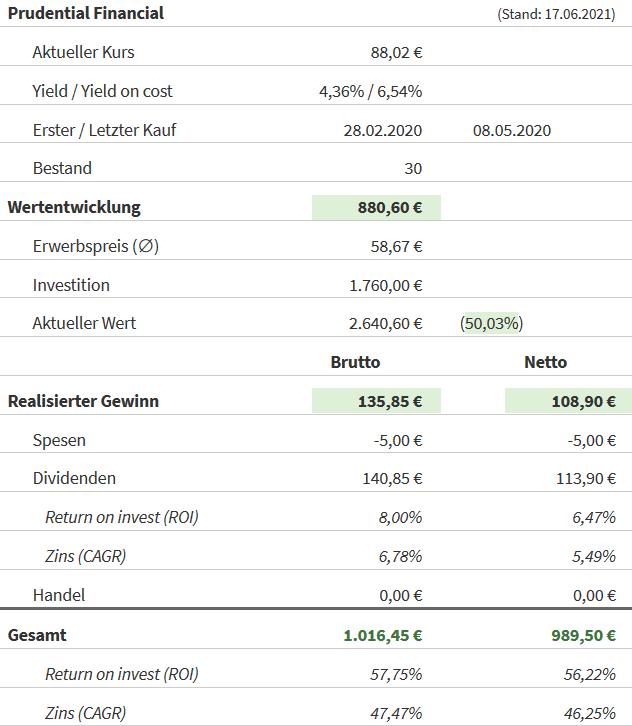 Snapshot Prudential Financial Aktie (Stand: 17.06.2021)