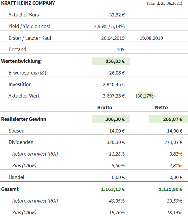 Snapshot Kraft Heinz Aktie (Stand: 25.06.2021)