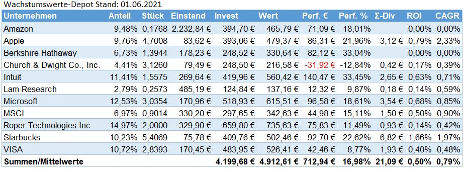 SchwarzGeld.biz Wachstumswerte-Depot Stand 01.06.2021