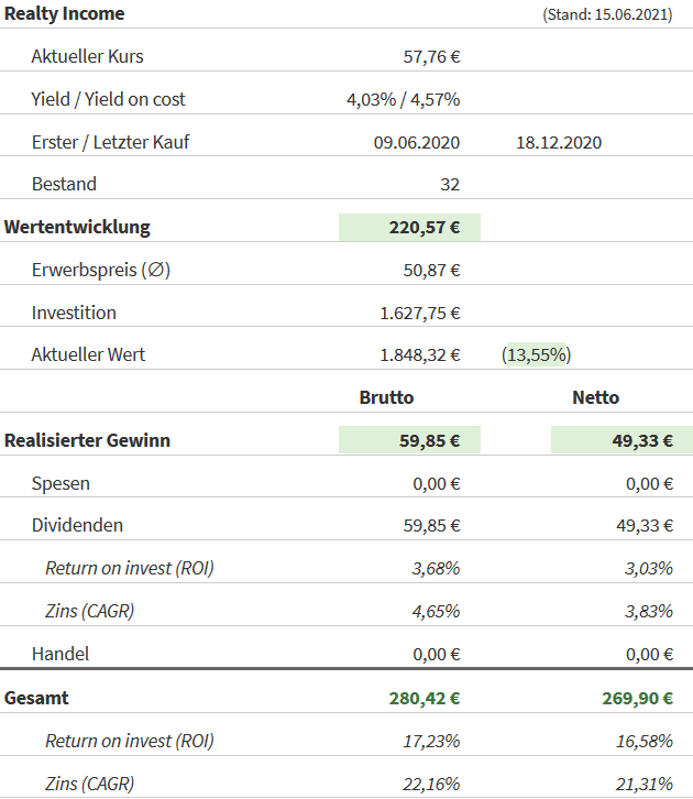 Snapshot Realty Income Aktie (Stand: 15.06.2021)