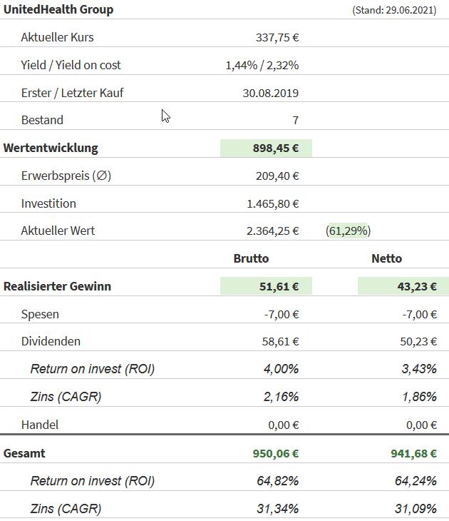 Snapshot UnitedHealth Group Aktie (Stand: 29.06.2021)