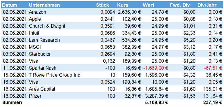 Aktienkäufe im Juni 2021