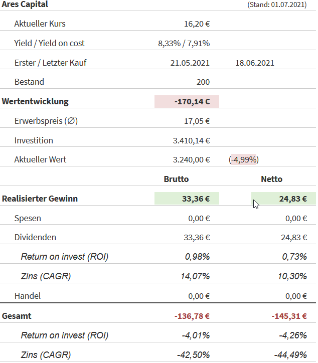 Snapshot Ares Capital Aktie (Stand: 30.06.2021)