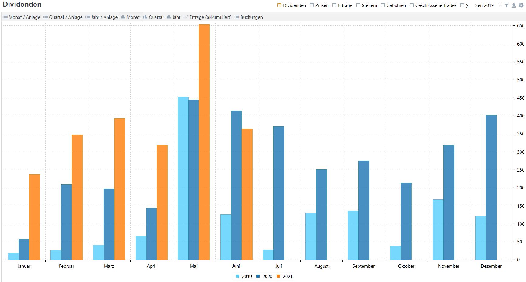 Passives Einkommen aus Dividenden im Jahresvergleich (Stand: 30.06.2021)
