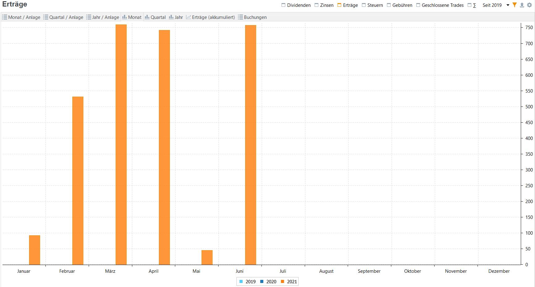 Aktives Einkommen aus Optionspämien im Jahresvergleich (Stand: 30.06.2021)