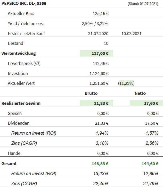 Snapshot PepsiCo Aktie (Stand: 30.06.2021)
