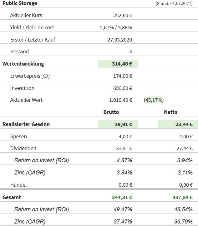 Snapshot Public Storage Aktie (Stand: 01.07.2021)