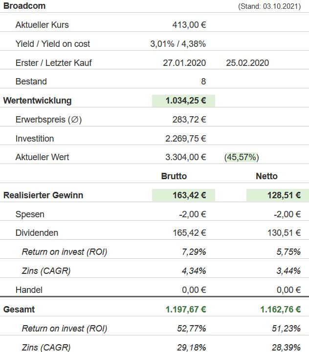 Snapshot Broadcom Aktie (Stand: 03.10.2021)