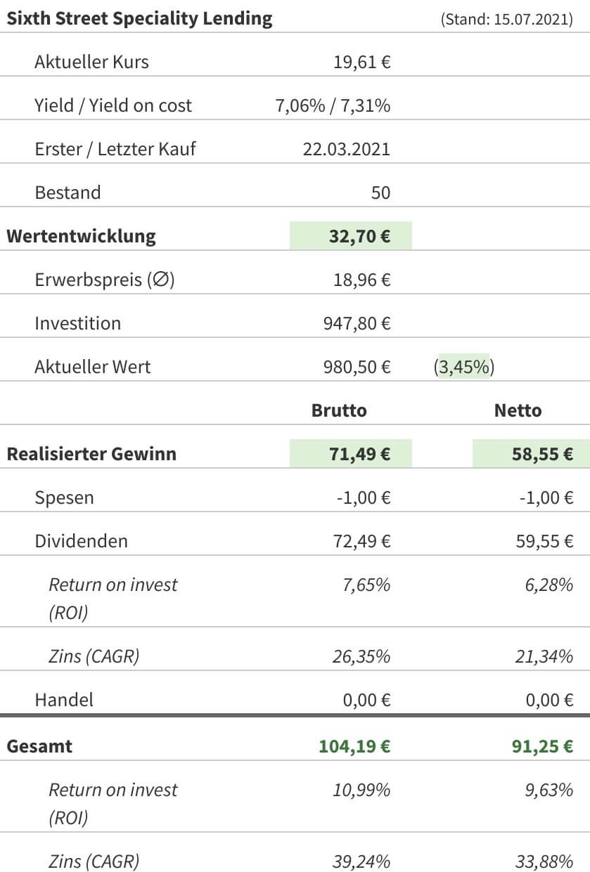 Snapshot Sixth Street Specialty Lending Aktie (Stand: 15.07.2021)