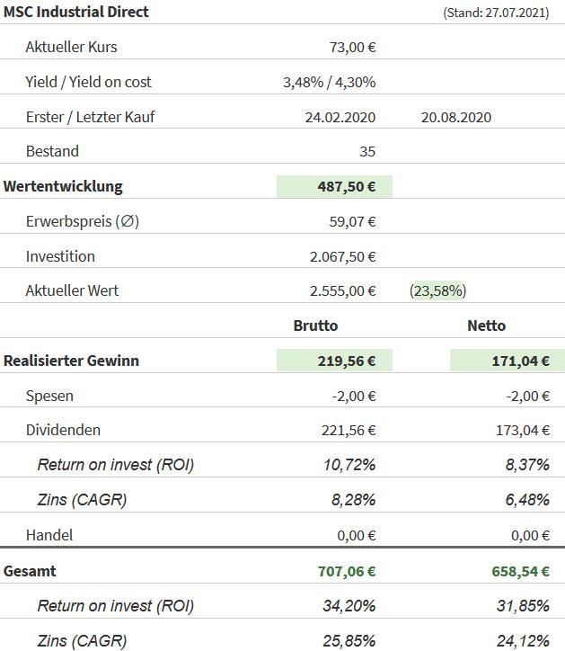 Snapshot MSC Industrial Direct Aktie (Stand: 27.07.2021)
