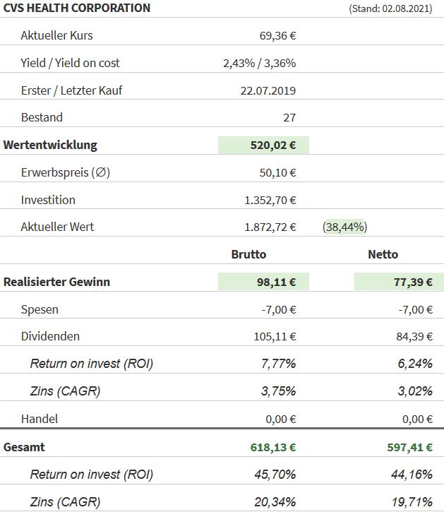 Snapshot CVS Health Aktie (Stand: 02.08.2021)