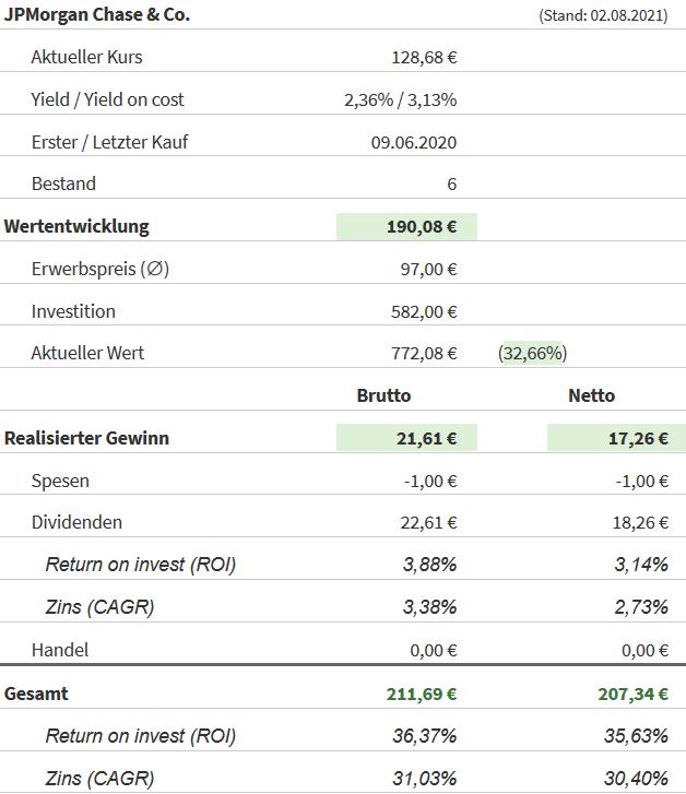 Snapshot JPMorgan Chase Aktie (Stand: 02.08.2021)